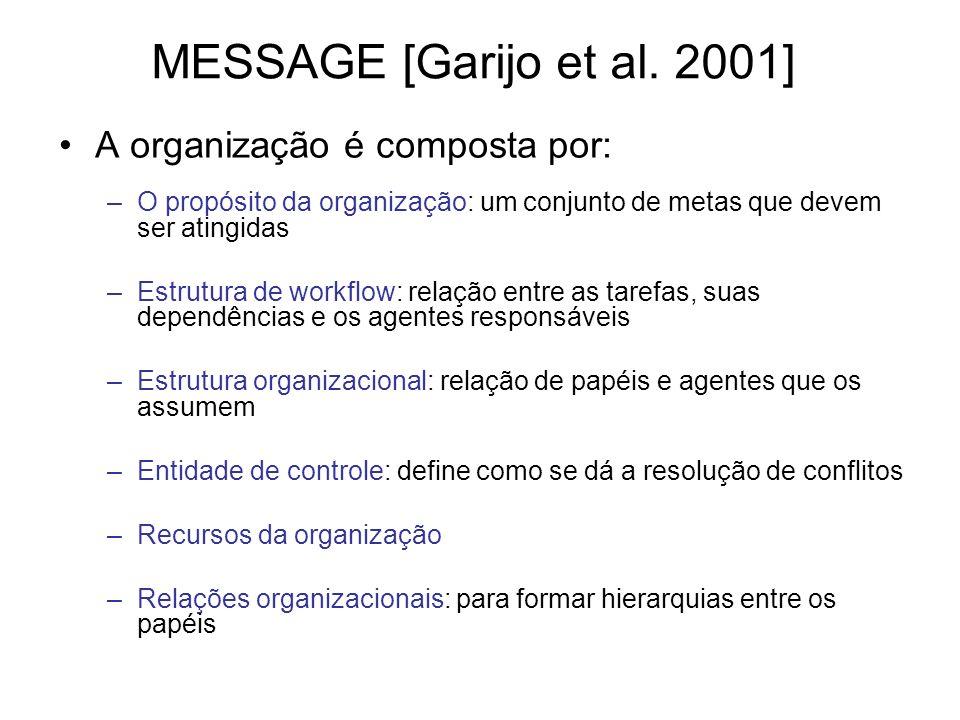 MESSAGE [Garijo et al. 2001] A organização é composta por: